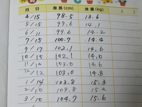 身長と体重